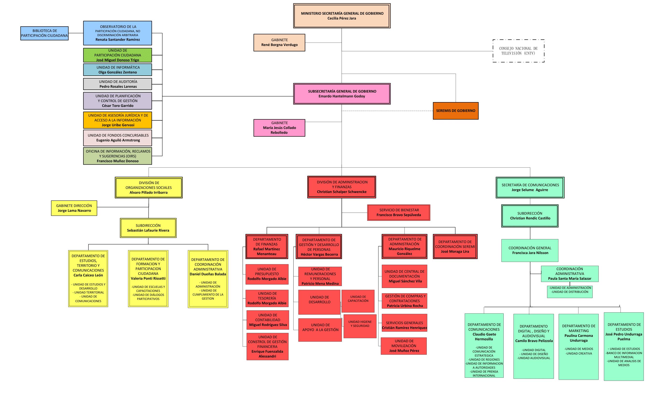 GobiernoTransparente - Facultades, funciones y atribuciones de sus ...